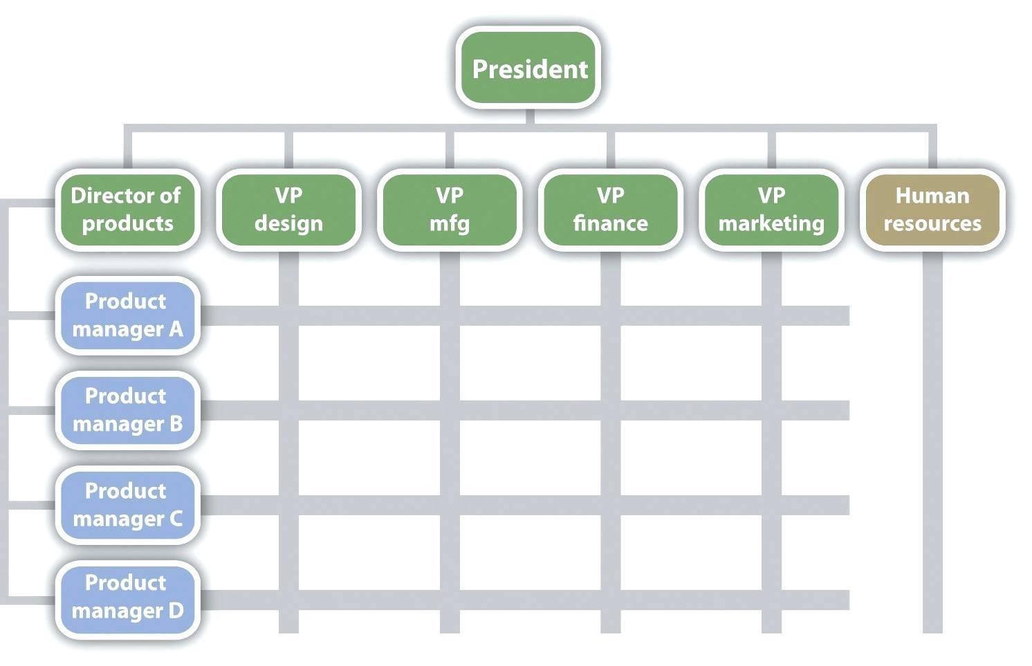 Matrix Organizational Chart Template