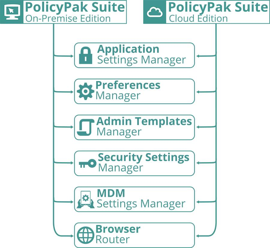 Mdm Policy Template