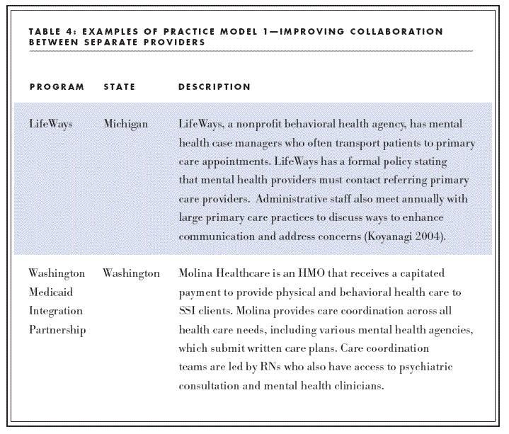 Mental Health Skill Building Progress Notes Examples