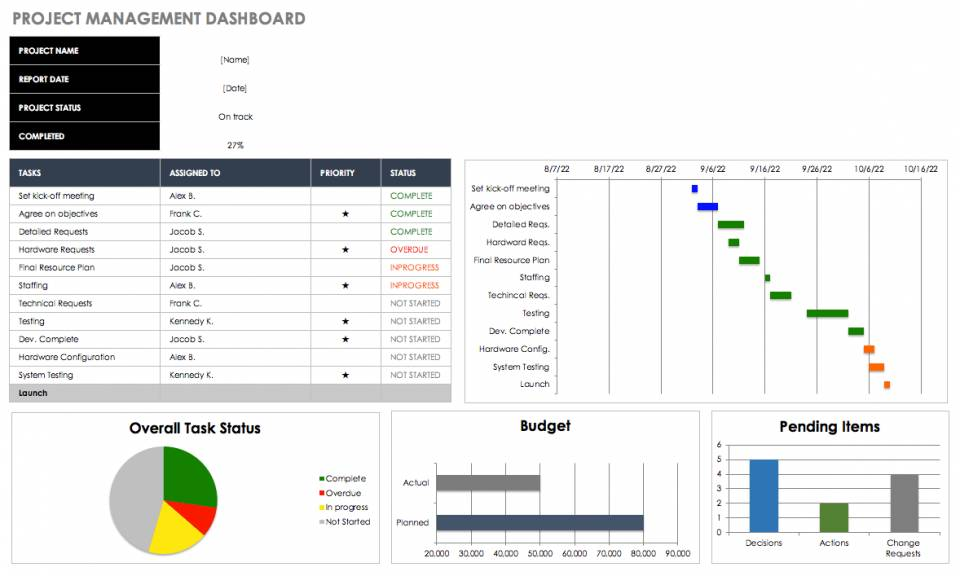 Metrics Dashboard Template Excel