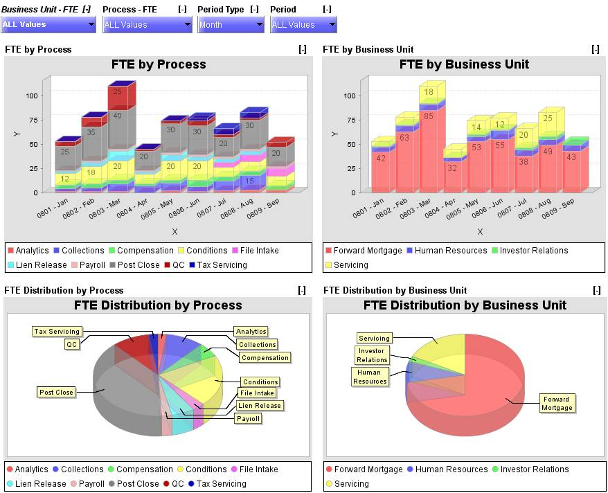 Microsoft Excel 2010 Dashboard Templates