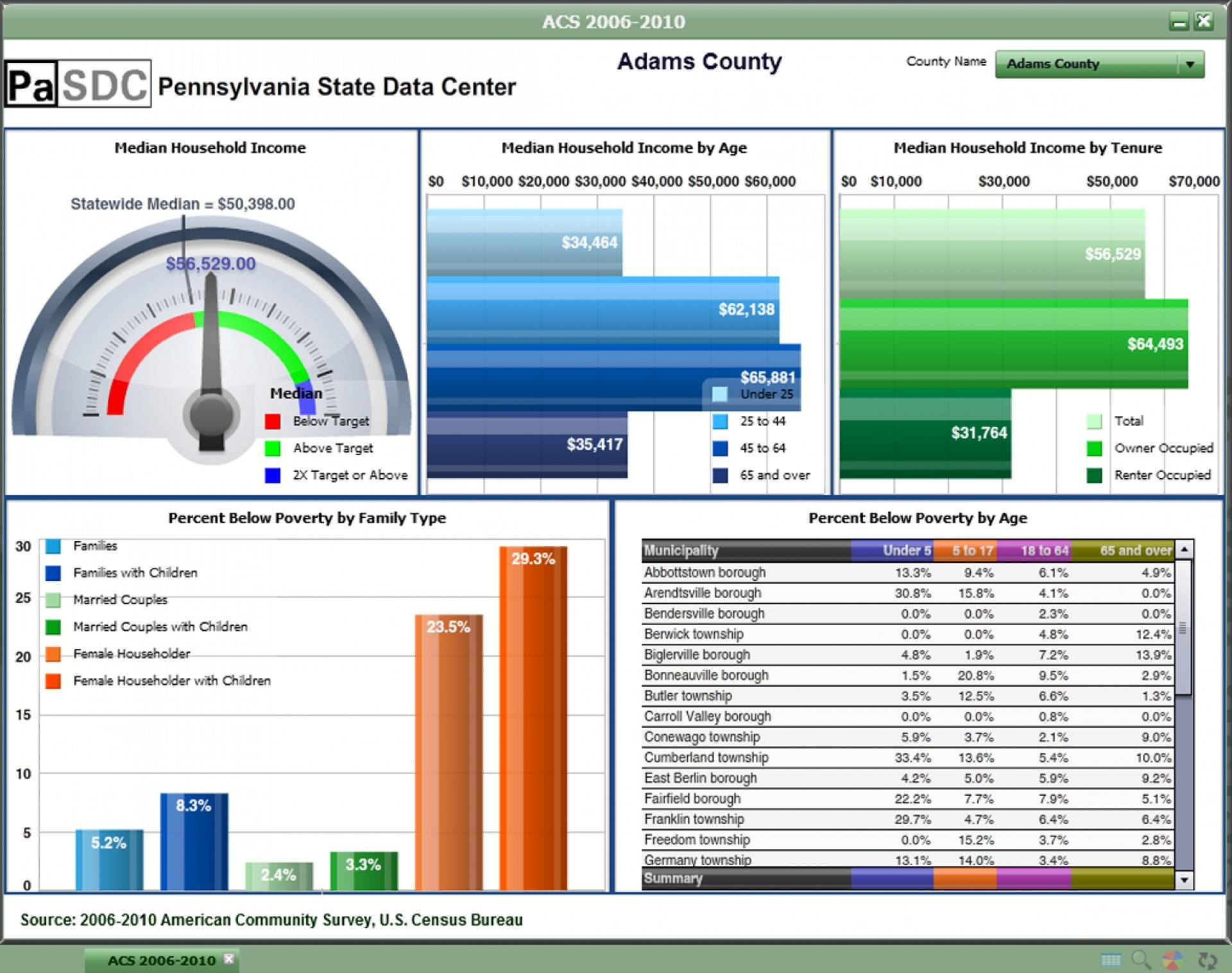 Microsoft Excel Dashboard Templates