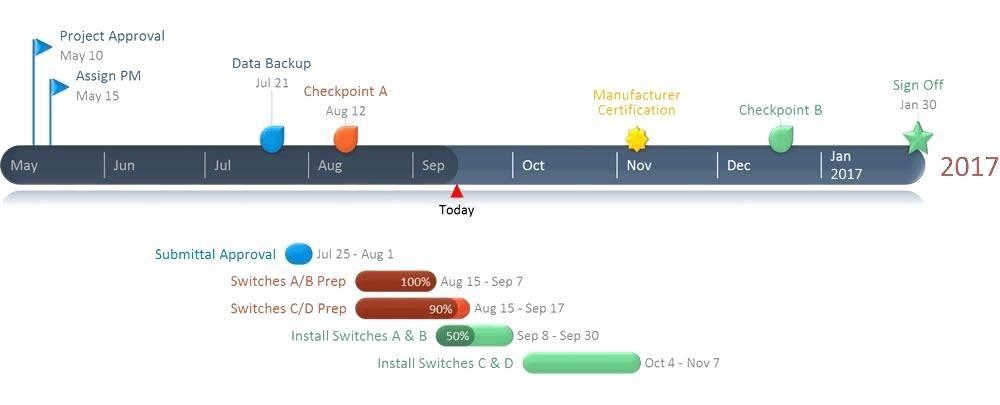 Microsoft Office Gantt Chart Template Free