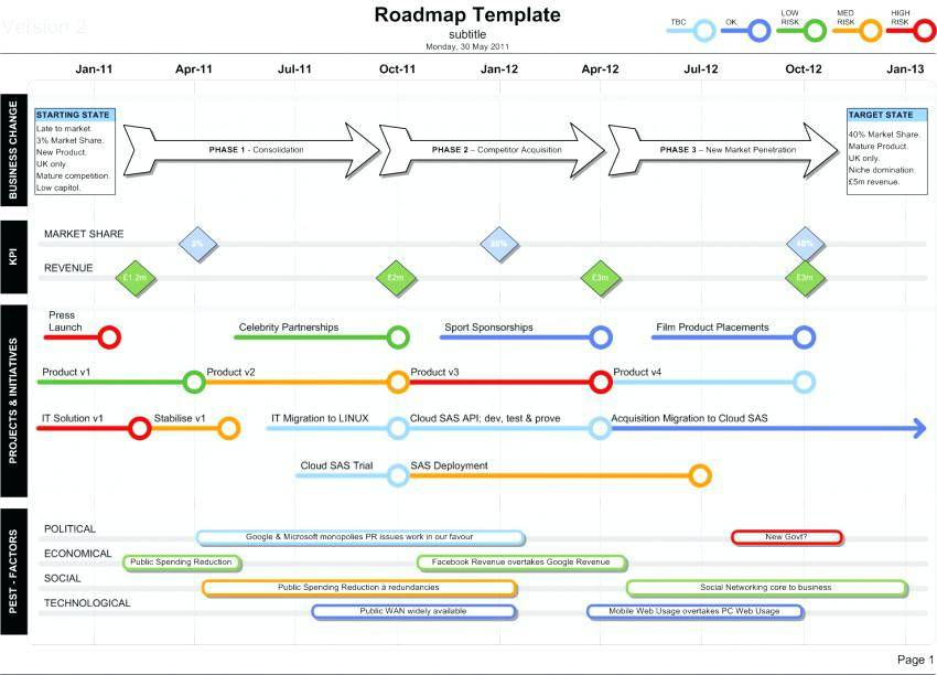 Microsoft Powerpoint Dashboard Template