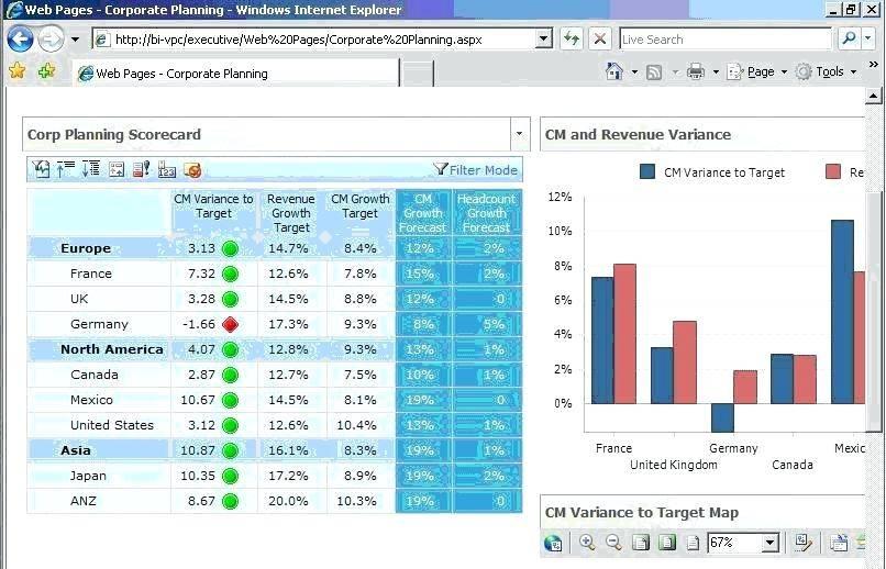 Microsoft Sharepoint Dashboard Templates