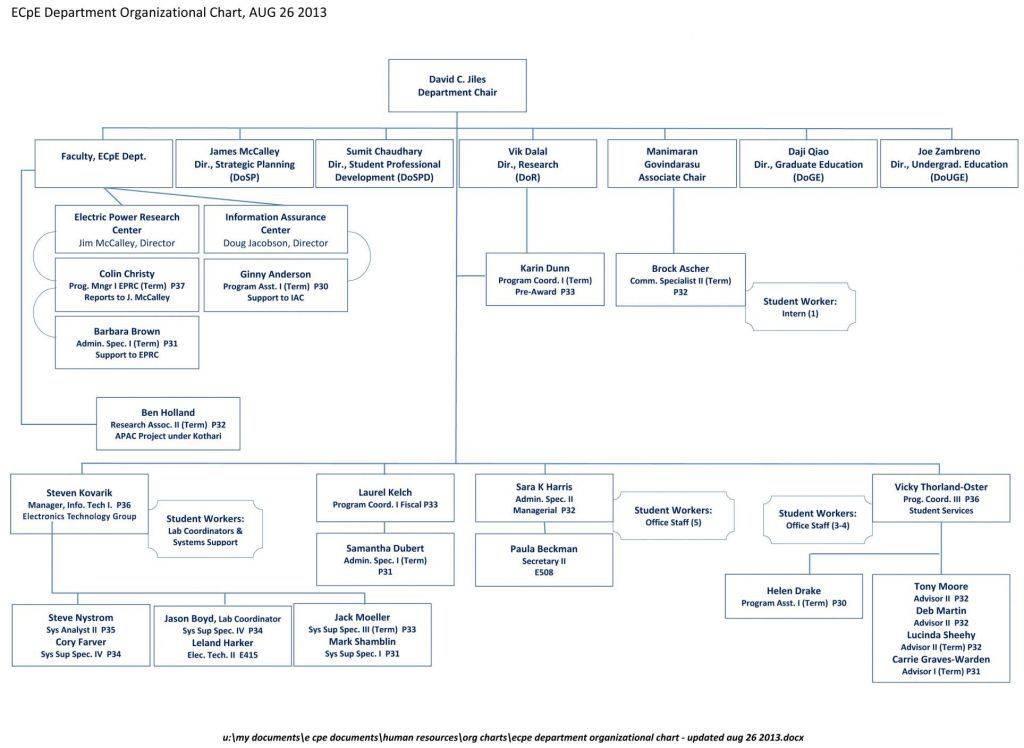 Microsoft Visio Org Chart Templates