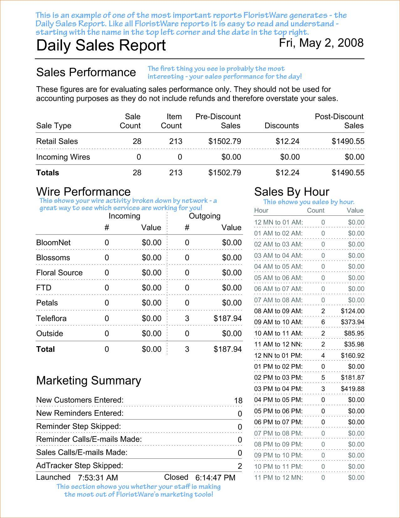 Monthly Sales Report Format Excel