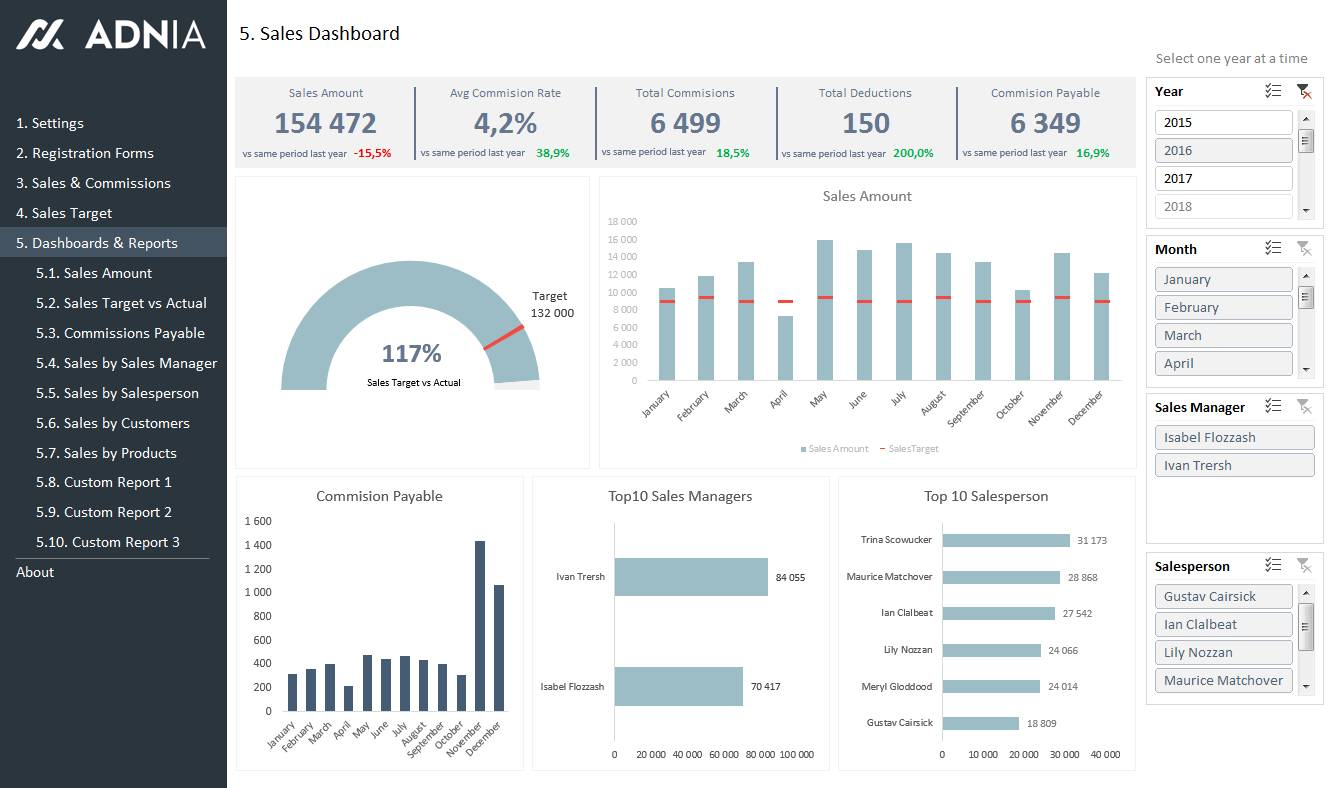 Ms Office Excel Dashboard Templates