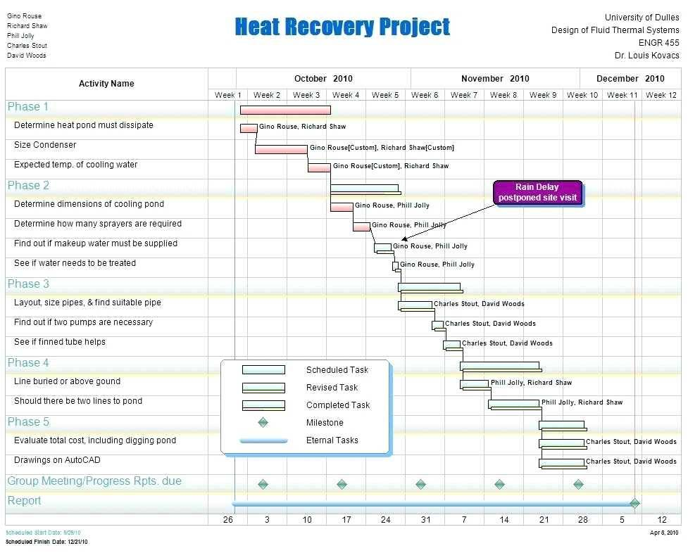 Ms Project 2010 Scrum Template