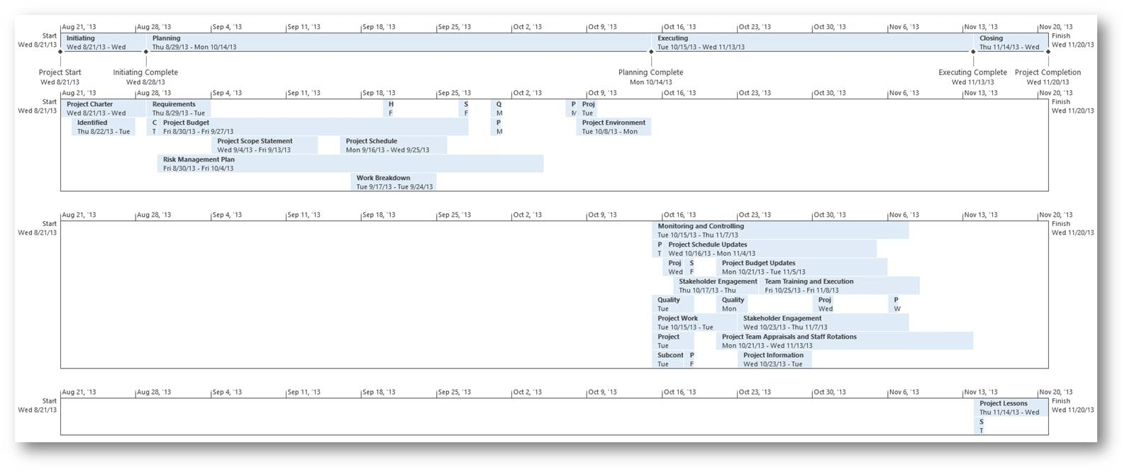 Ms Project Format Timeline Bar