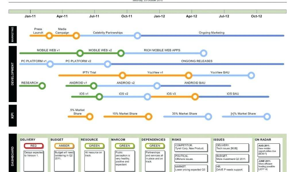Ms Project Template For Agile Software Development