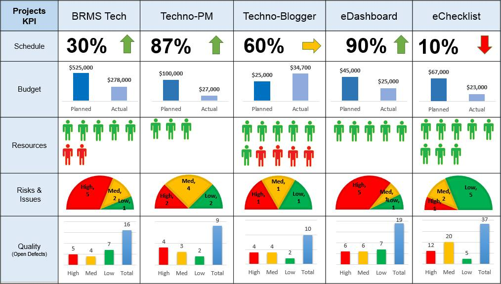 Multiple Project Dashboard Excel Template
