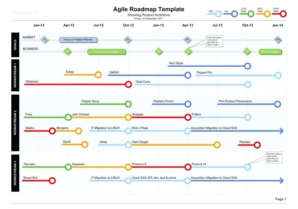 Multiple Project Roadmap Template Excel