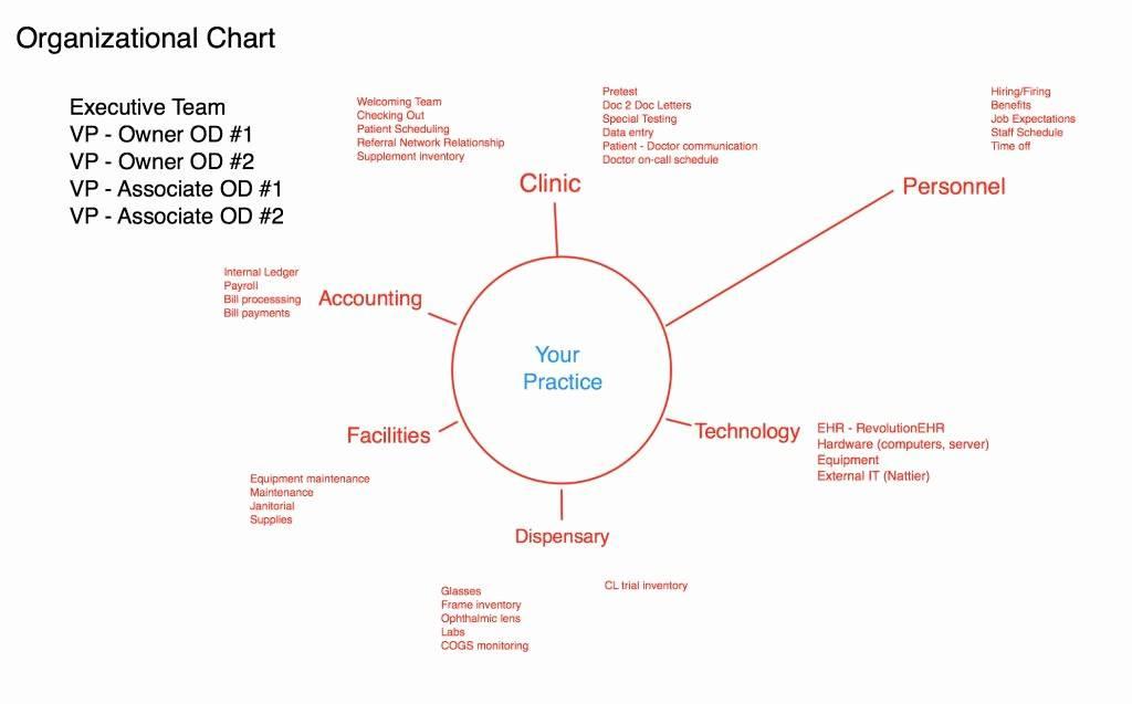 Non Profit Organizational Charts Templates