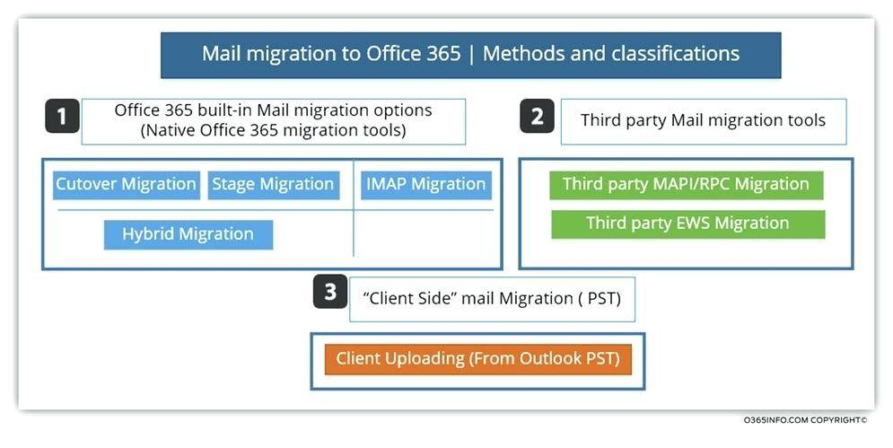 Office 365 Migration Project Plan Template
