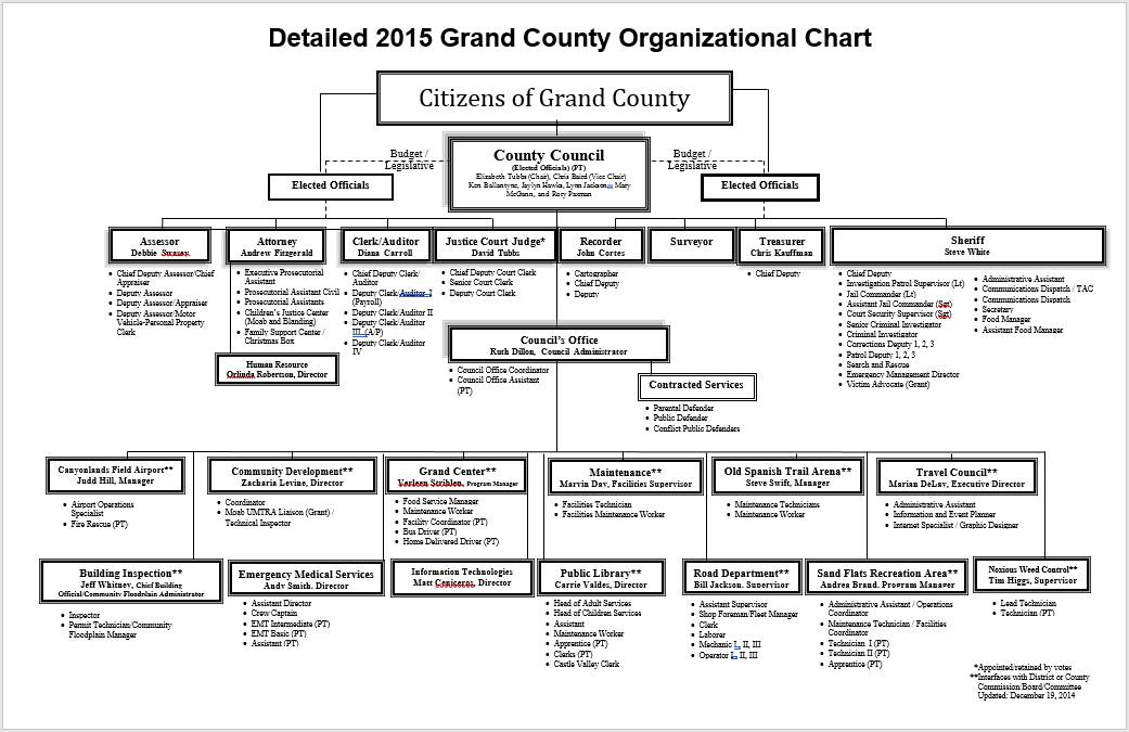 Office Organizational Charts Templates