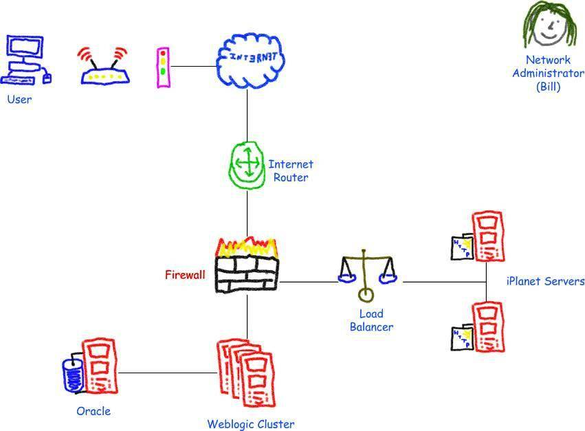 Office Visio Templates Network Diagrams
