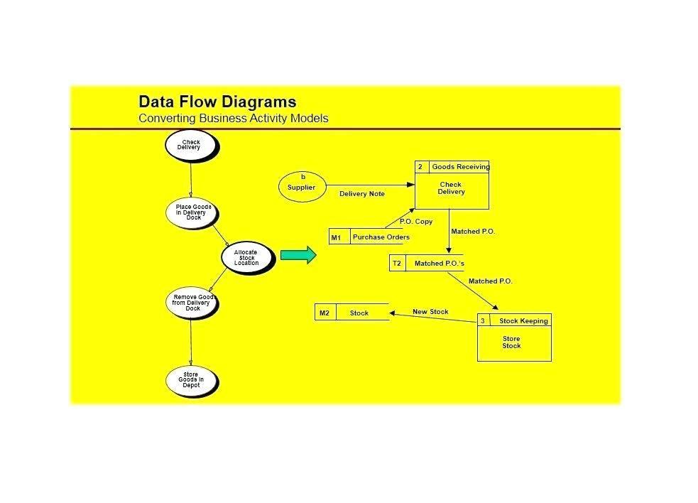Operational Flow Chart Template
