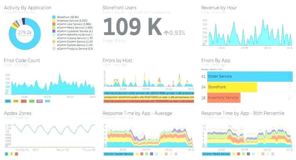 Operations Dashboard Samples