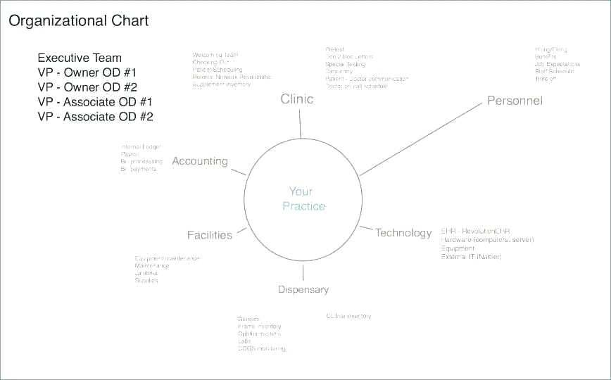 Org Chart Template For Mac