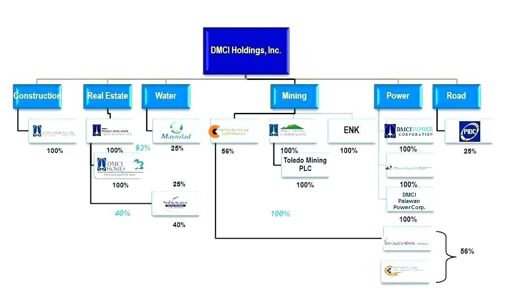 Organisation Structure Chart Template Excel