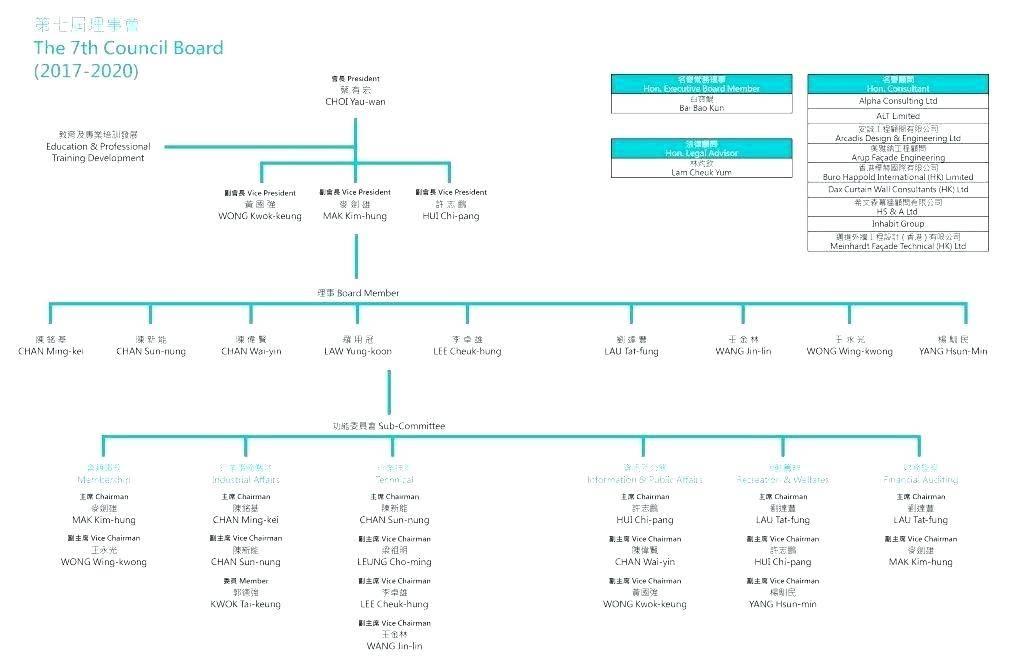 Organisational Chart Template Online