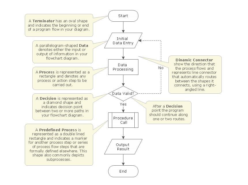 Organization Chart Shapes Visio
