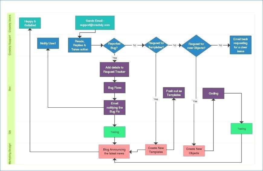 Organizational Chart Template Word For Mac