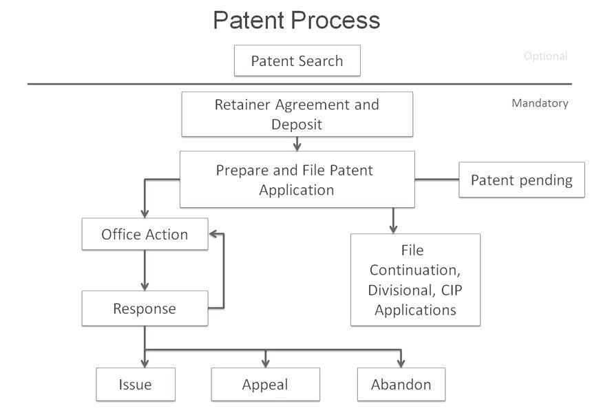 Patent Pending Template