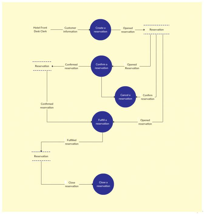 Patient Flow Chart In Clinic Template