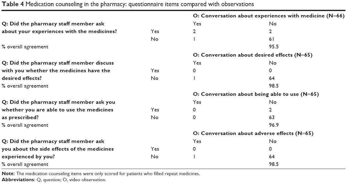 Patient Satisfaction Survey Questionnaire+pharmacy