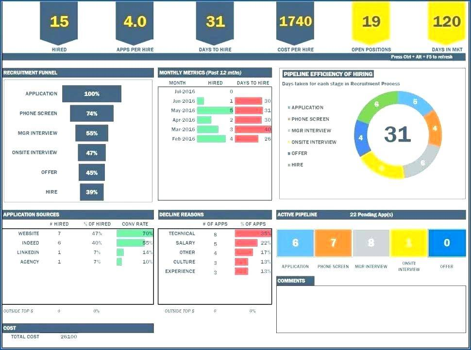Performance Measurement Dashboard Template