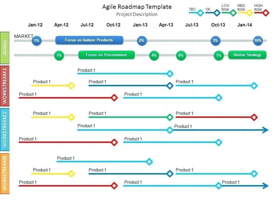 Personal Development Roadmap Template