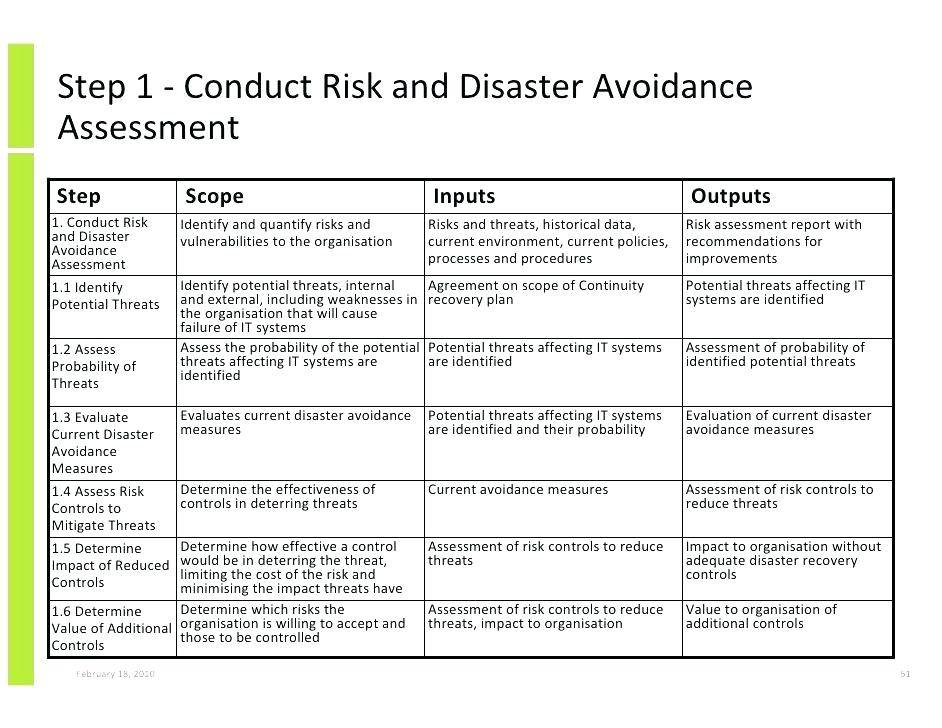 Physical Security Threat Risk Assessment Template