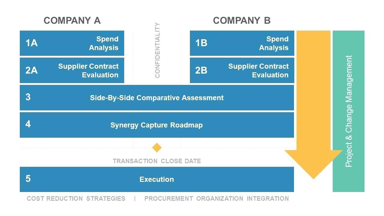 Post Acquisition Integration Plan Example