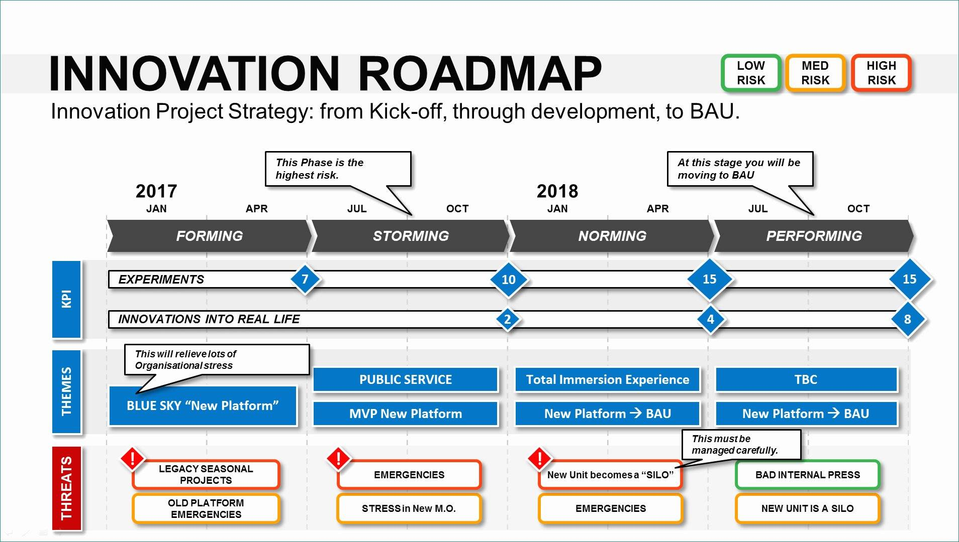 Ppt Roadmap Template Download