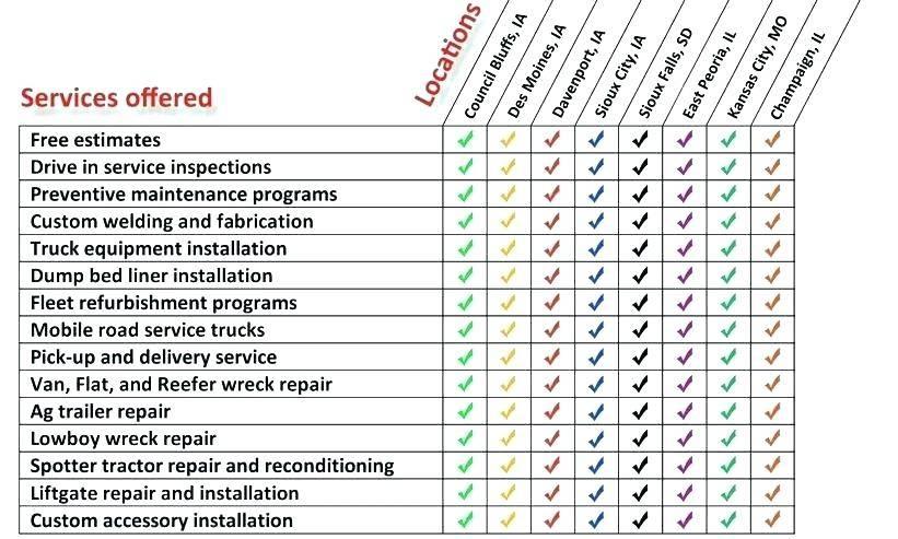 Preventative Maintenance Schedule Template Pdf