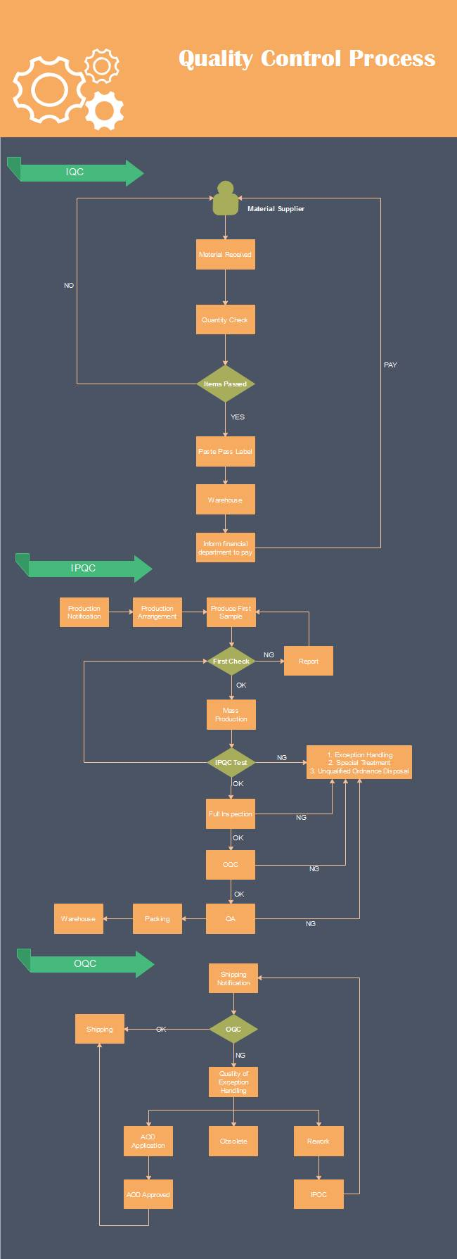 Process Control Flow Chart Template