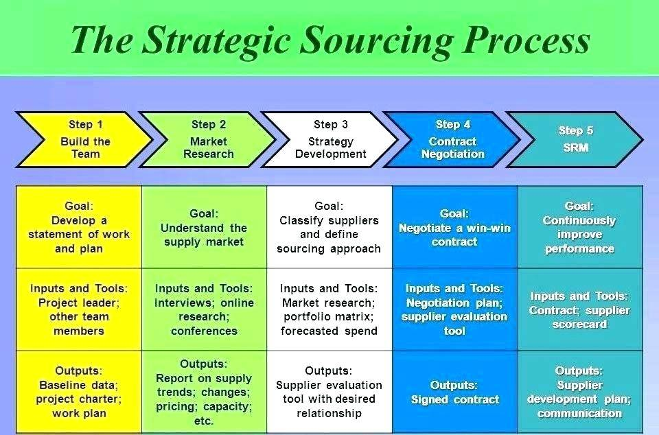 Procurement Sourcing Strategy Template
