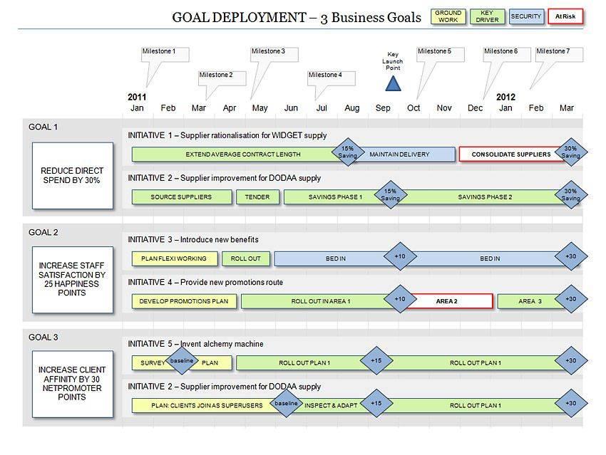 Program Roadmap Templates