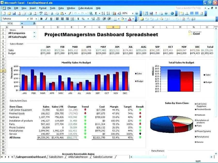 Project Dashboard Excel Template Free Download