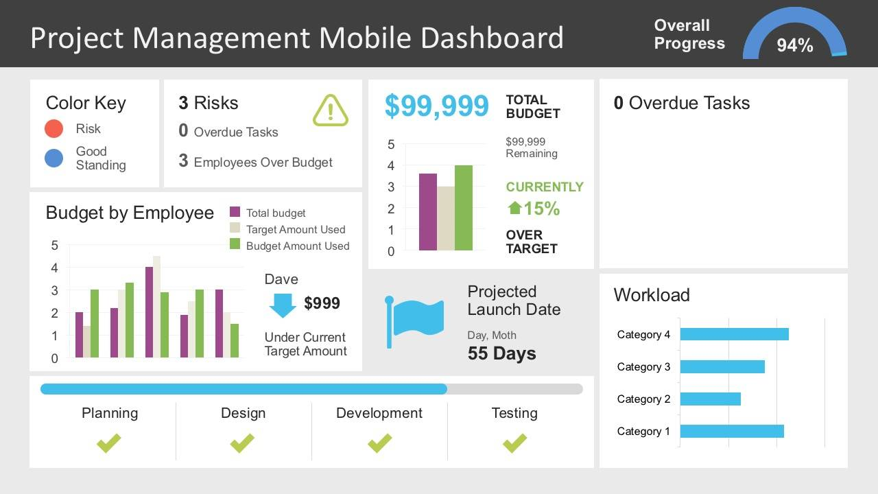 Project Management Dashboard Template Ppt