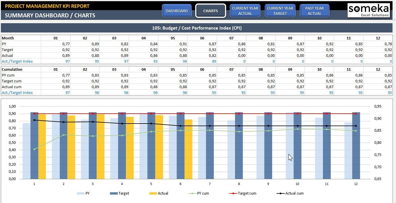 Project Management Kpi Template Excel