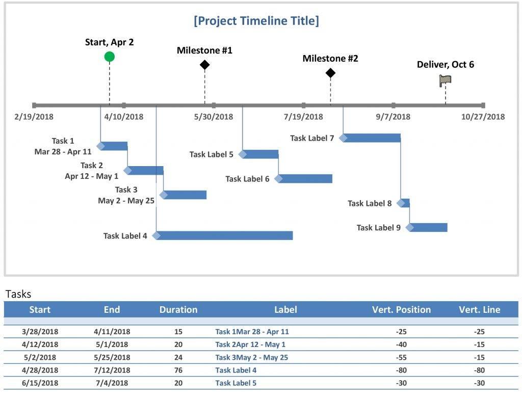 Project Management Timelines Templates Excel