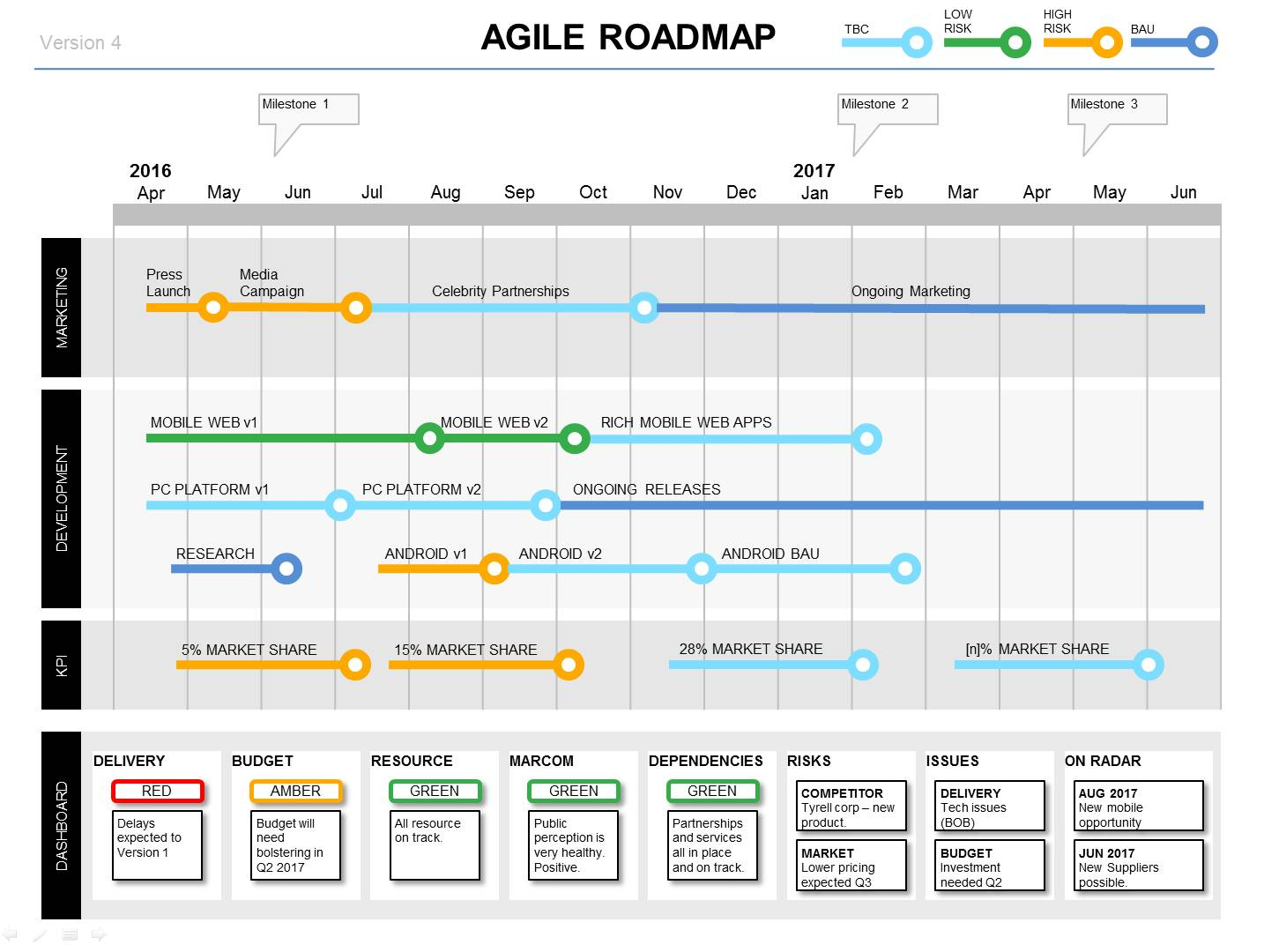 Project Roadmap Timeline Template