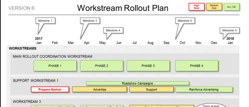 Project Rollout Template