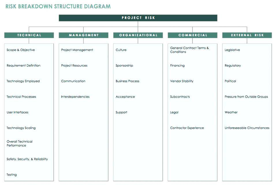 Project Technology Governance Plan Template