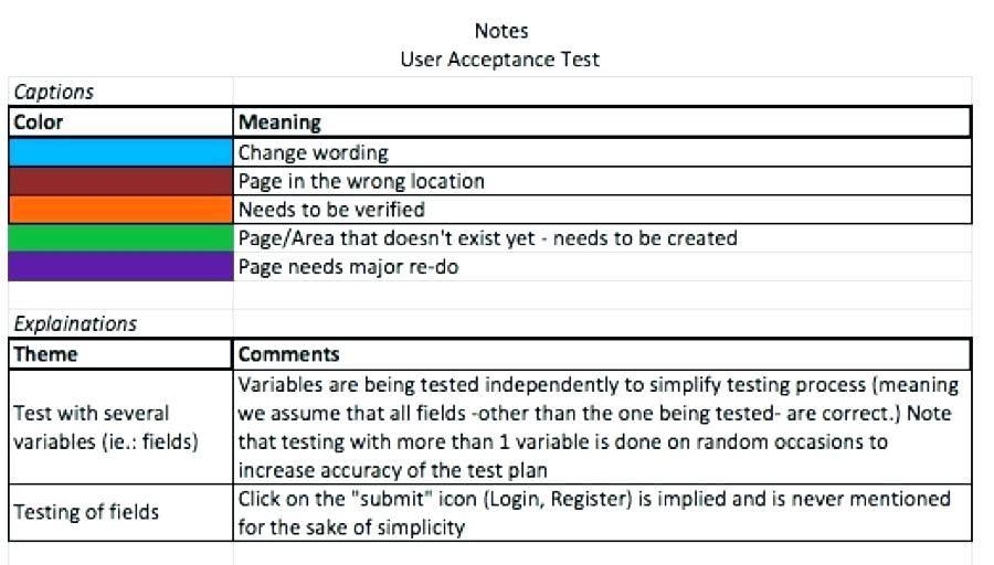 Qa Testing Checklist Template