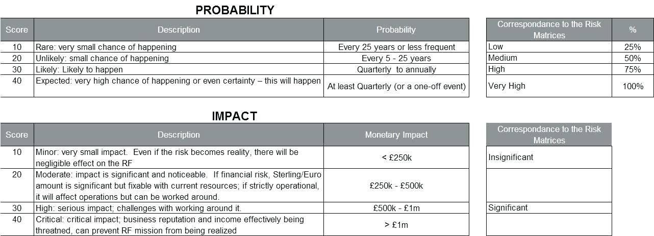 Quality Risk Assessment Template Xls