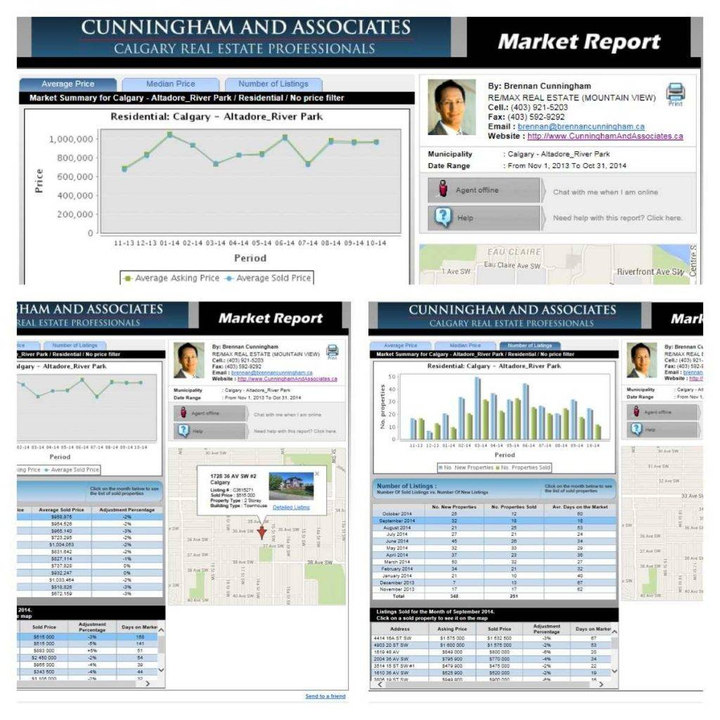 Real Estate Market Analysis Sample